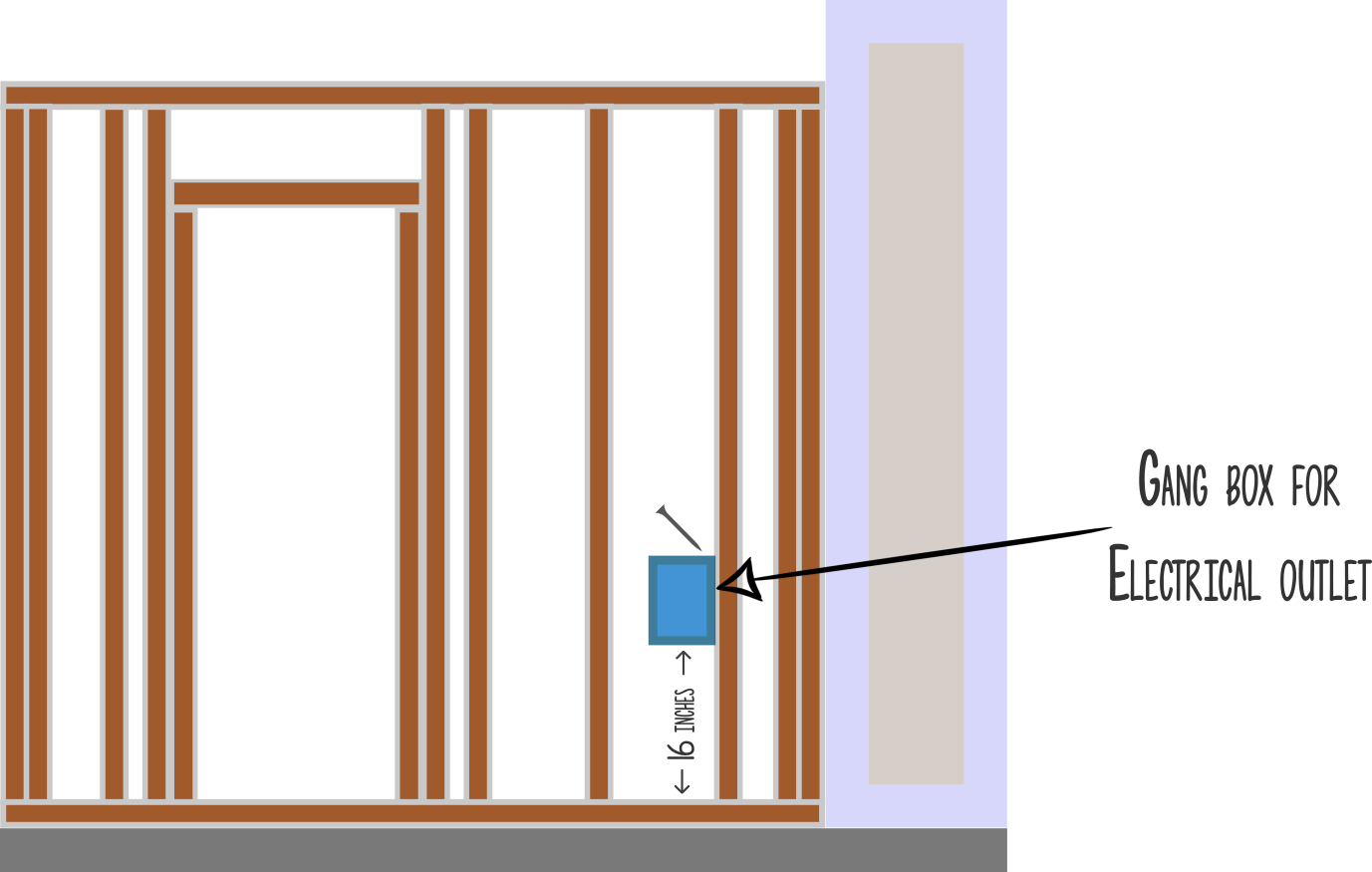 Gang Box for Electrical Outlet Diagram