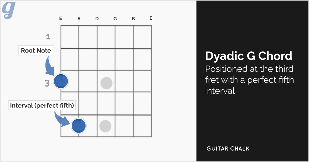 Dyadic G Chord Perfect Fifth Guitar Chord Diagram