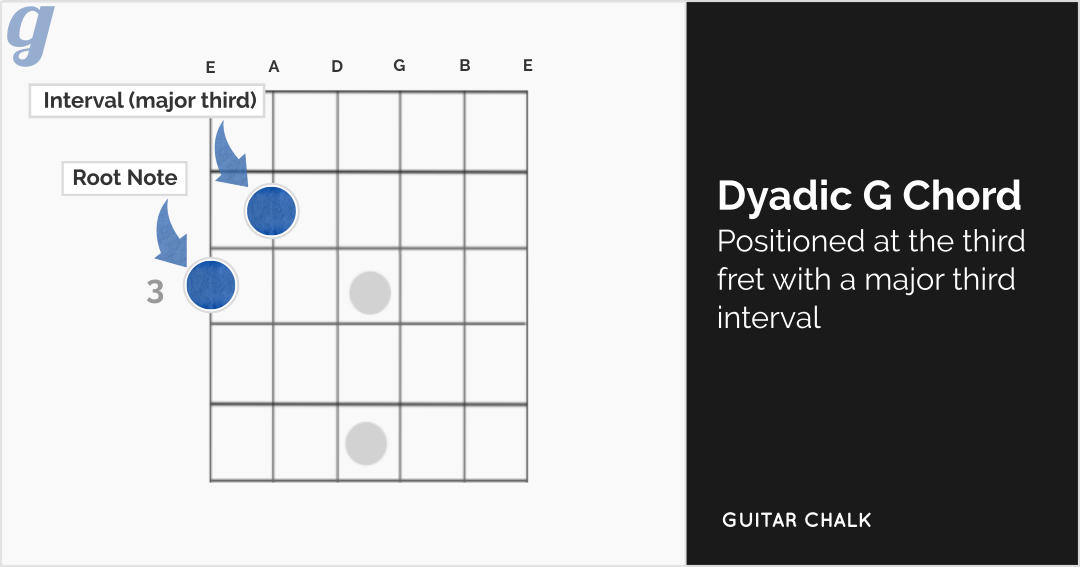 Dyadic G Major Chord Interval Diagram for Guitar