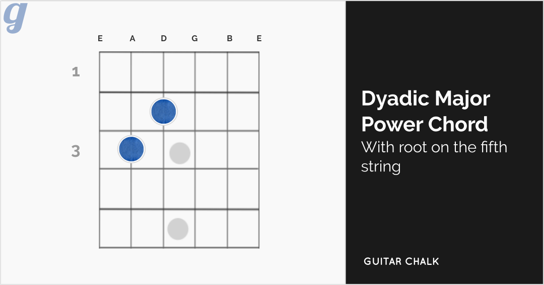 Dyadic Major Power Chord Interval with Fifth String Root Guitar Diagram