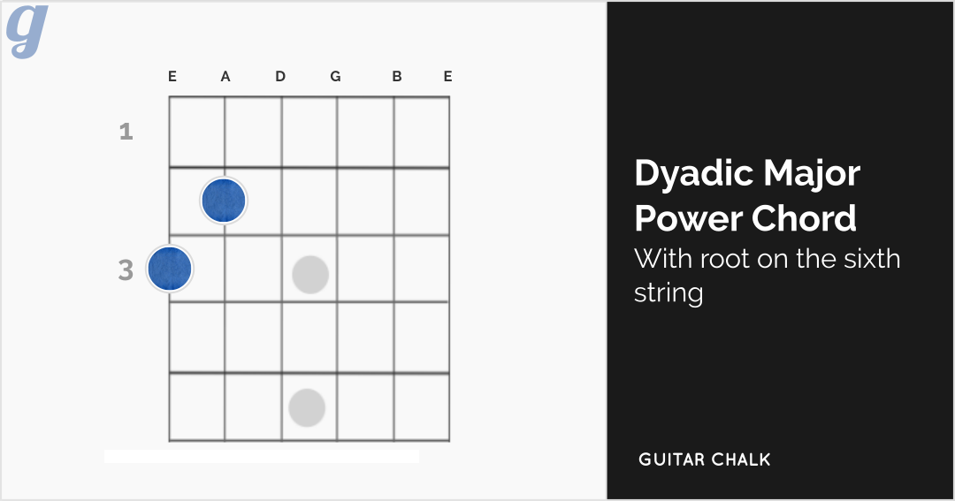 Dyadic Major Power Chord Shape on the Sixth String - Diagram for Guitar (2)