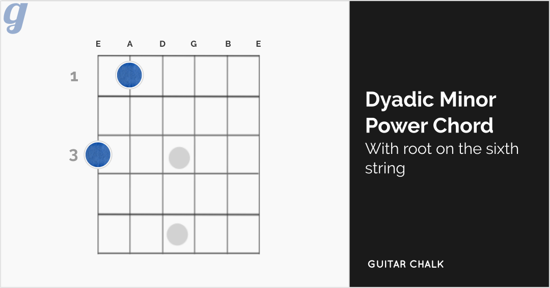 Dyadic Minor Power Chord with Root on the Sixth String Guitar Diagram