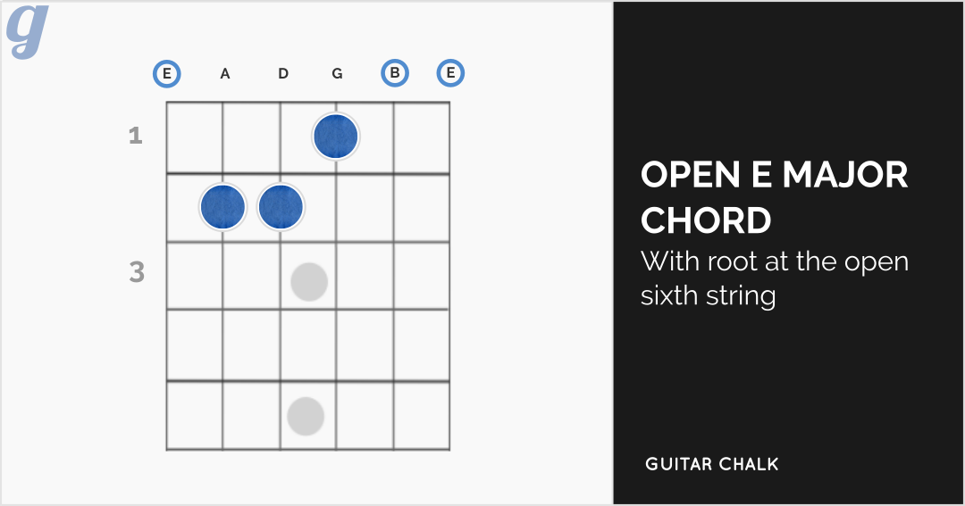 E Major Chord Diagram for Guitar