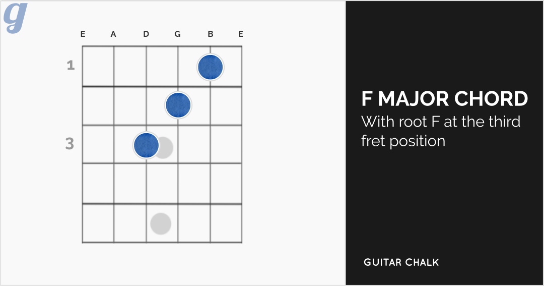 F Major Chord Diagram for Guitar