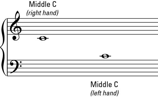 Grand Staff Example with Middle C (left and right hand)
