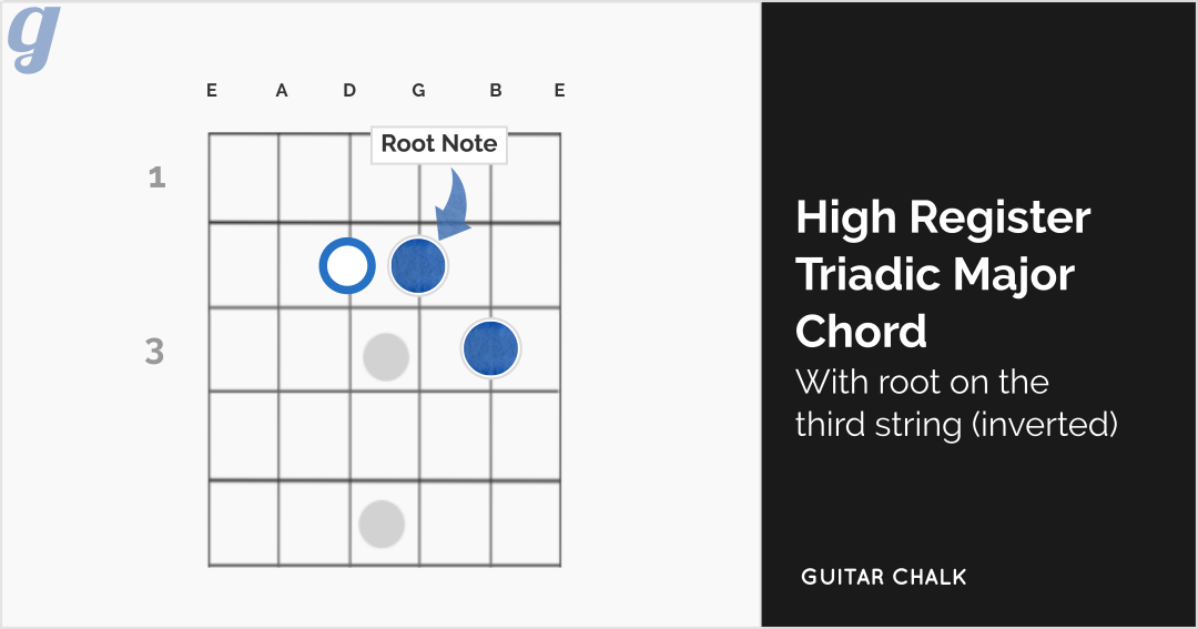 High Register Major Triadic Chord Guitar Diagram with Root on the Third String (inverted)