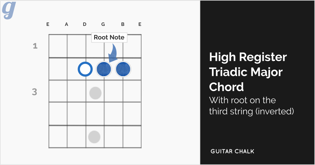 High Register Major Triadic Chord Guitar Diagram