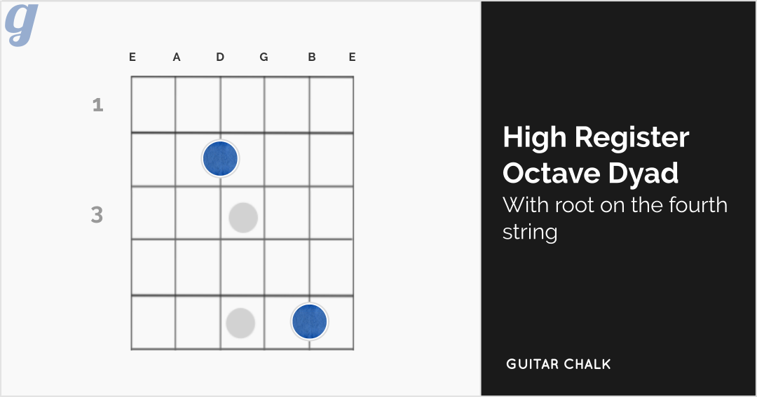 High Register Octave Dyad with Root on the Fourth String