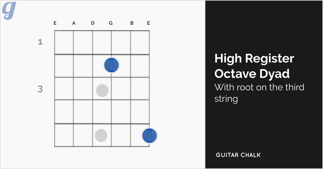 High Register Octave Dyad with Root on the Third String Guitar Diagram