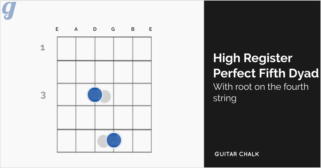 High Register Perfect Fifth Dyadic Guitar Chord Diagram