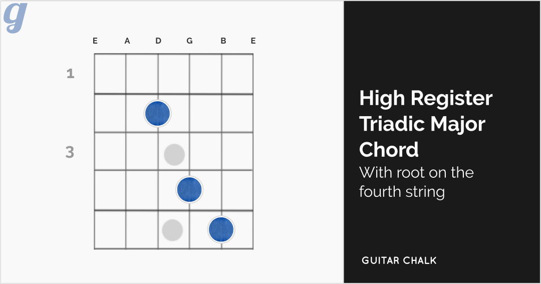 High Register Triadic Major Chord Guitar Diagram