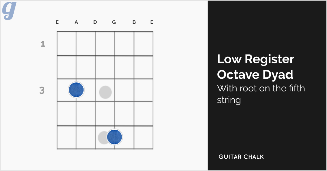 Low Register Octave Dyadic Chord Shape Guitar Diagram (root on the fifth string)