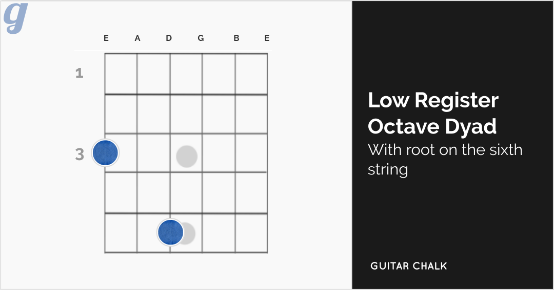 Low Register Octave Dyadic Chord Shape Guitar Diagram