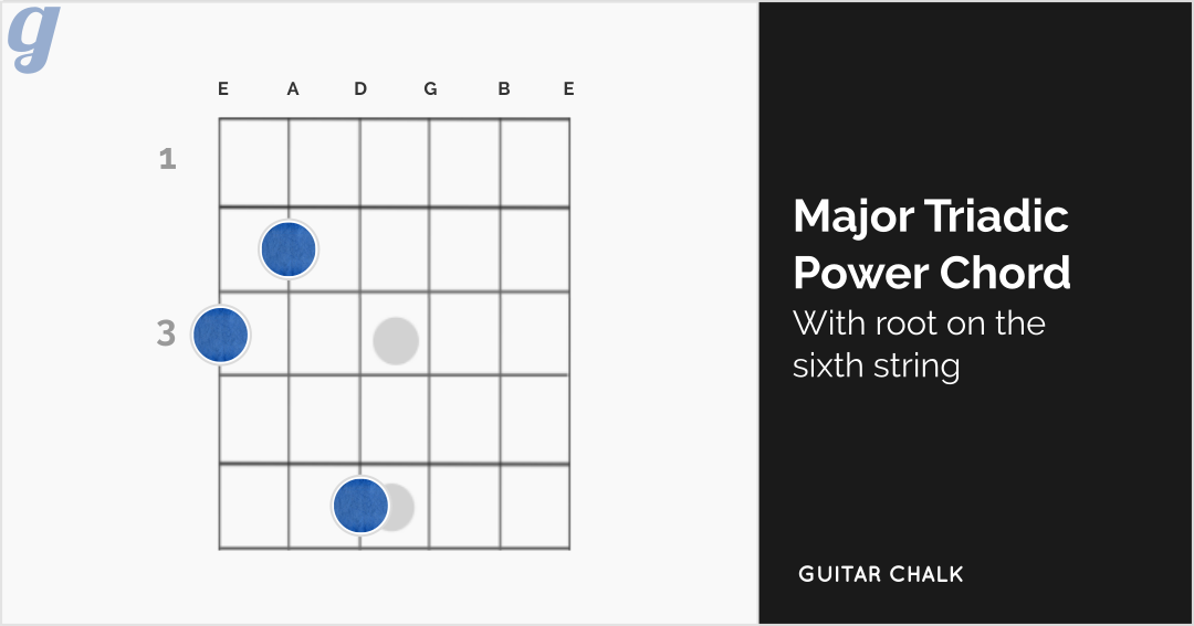Major Triadic Power Chord Guitar Diagram with Root on the Sixth String