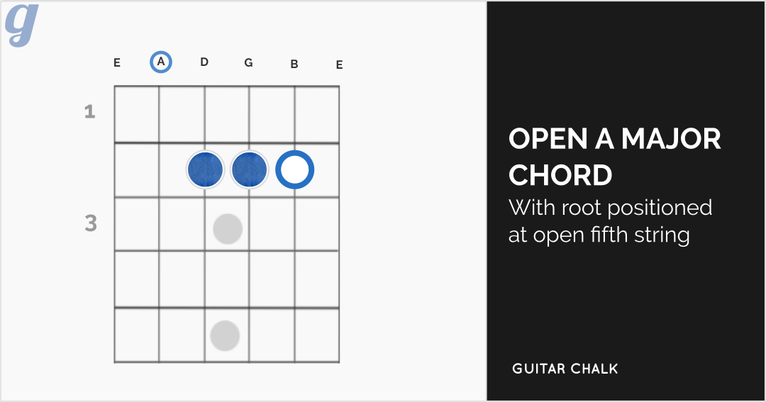 Open A Major Chord Diagram for Guitar