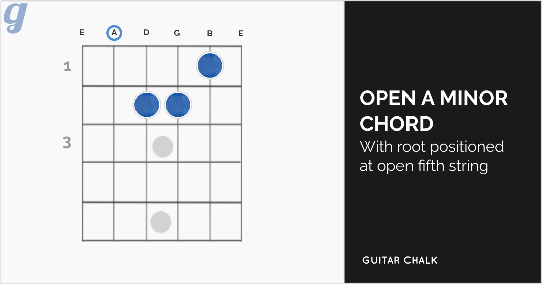 Open A Minor Chord Diagram for Guitar