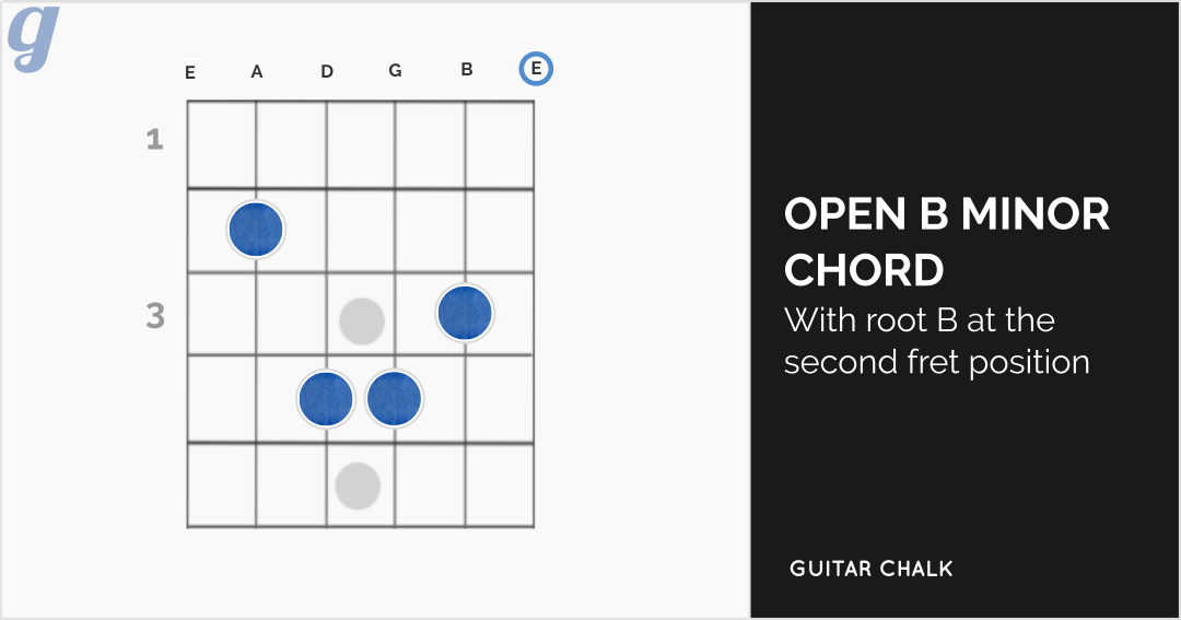 Open B Minor Chord Progression Diagram for Guitar