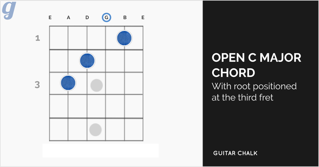 Open C Major Chord Diagram for Guitar