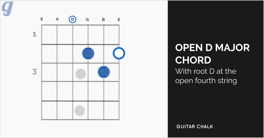Open D Major Chord Diagram for Guitar