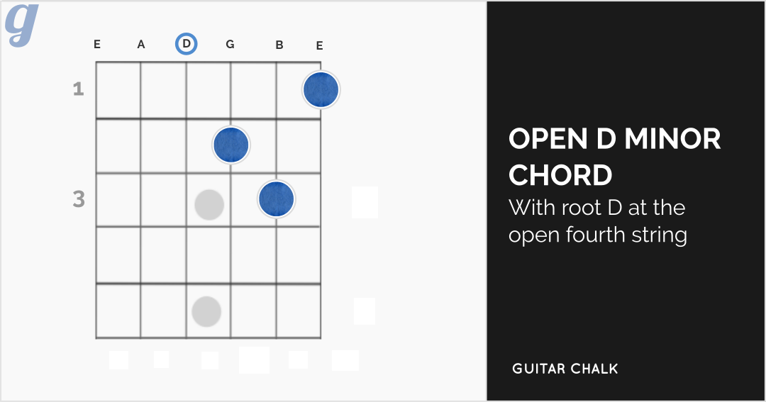 Open D Minor Chord Diagram for Guitar