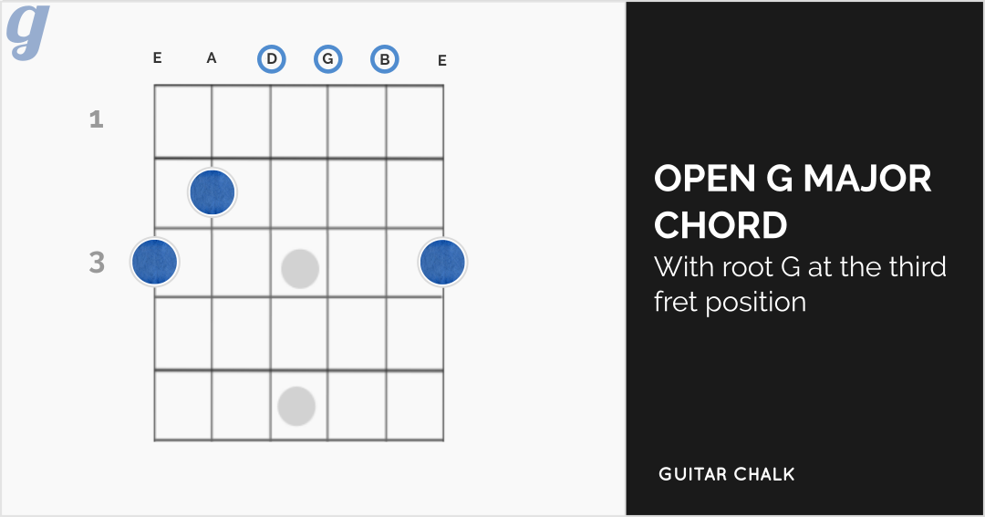 Open G Major Chord Diagram for Guitar