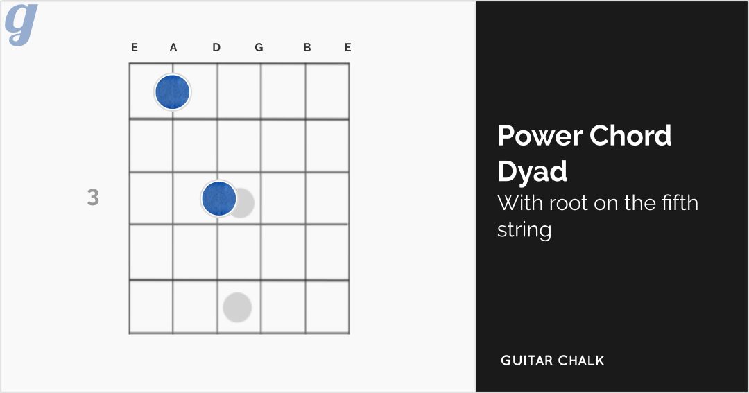 Power Chord Dyadic Guitar Chord Diagram with Root on the Fifth String