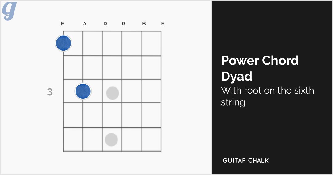 Power Chord Dyadic Shape with Root on the Sixth String