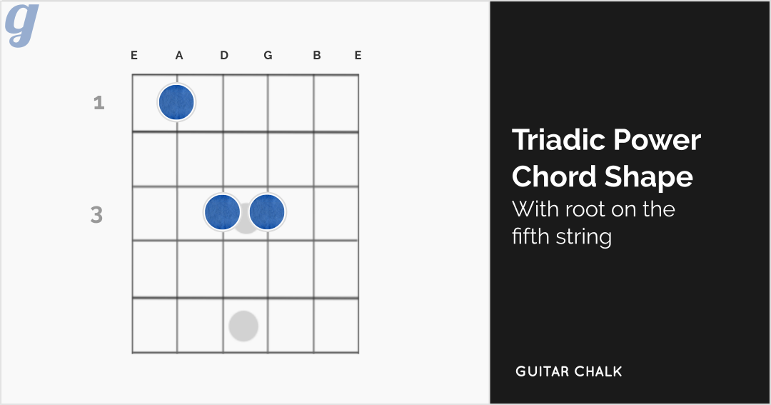 Triadic Power Chord Diagram with Root on the Fifth String