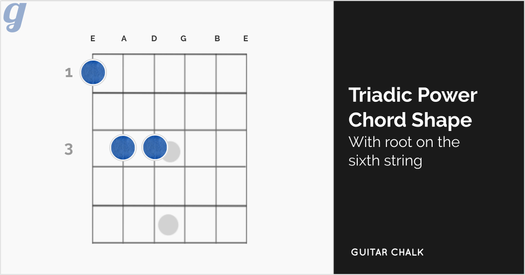 Triadic Power Chord Shape Guitar Diagram