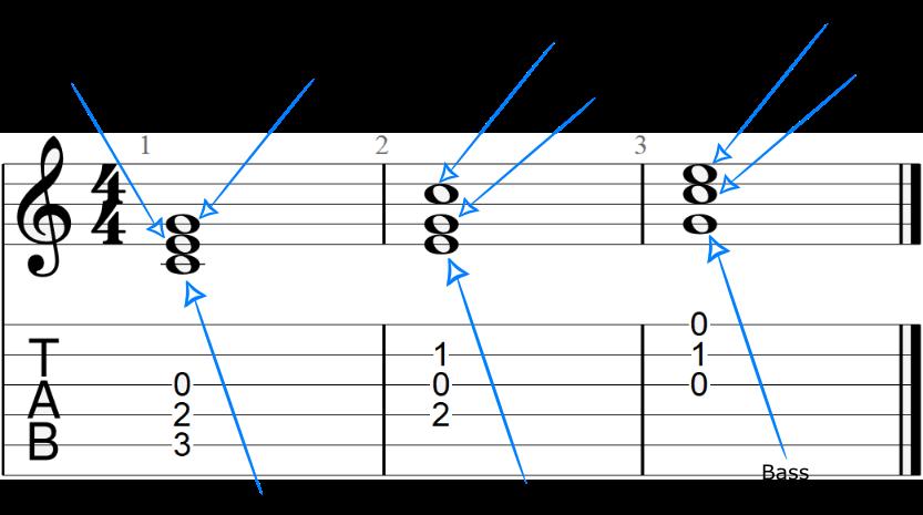 C Major Triad Figured Bass Notation