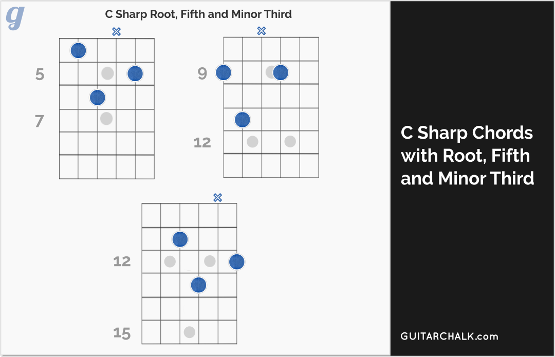 C Sharp Chord Diagrams for Guitar with Root, Fifth and Third