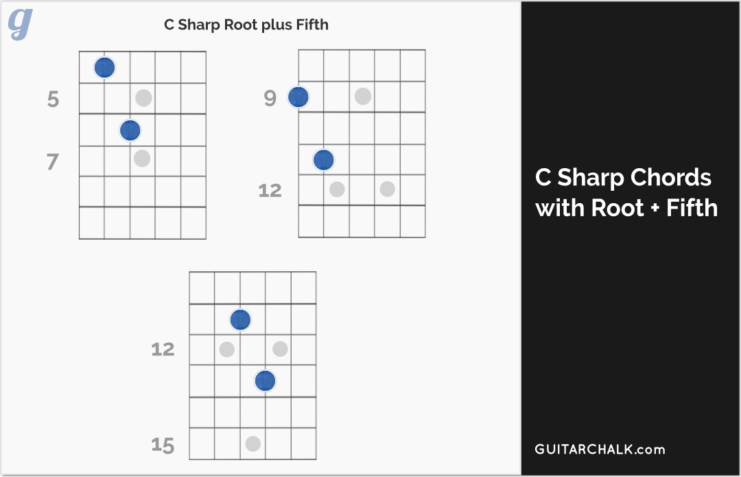 C Sharp Chord Diagrams for Guitar with Root and Fifth