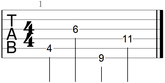 Easy C Sharp Minor Chord Primer And Cheat Sheet For Guitar