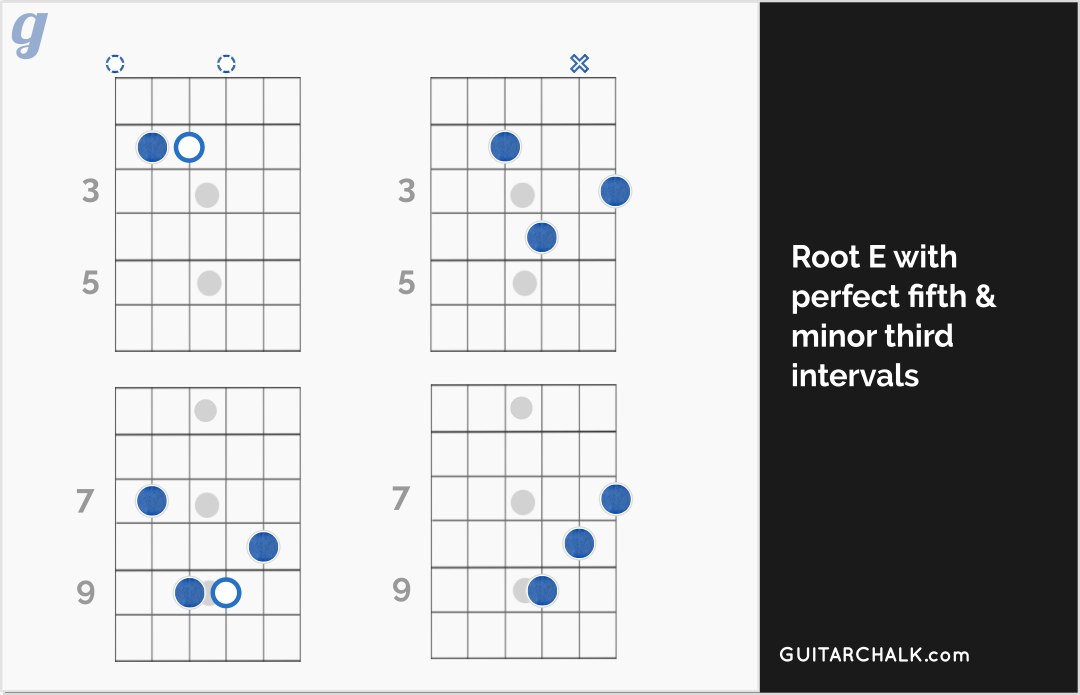 E Chord Diagrams with Root, Fifth and Minor Third