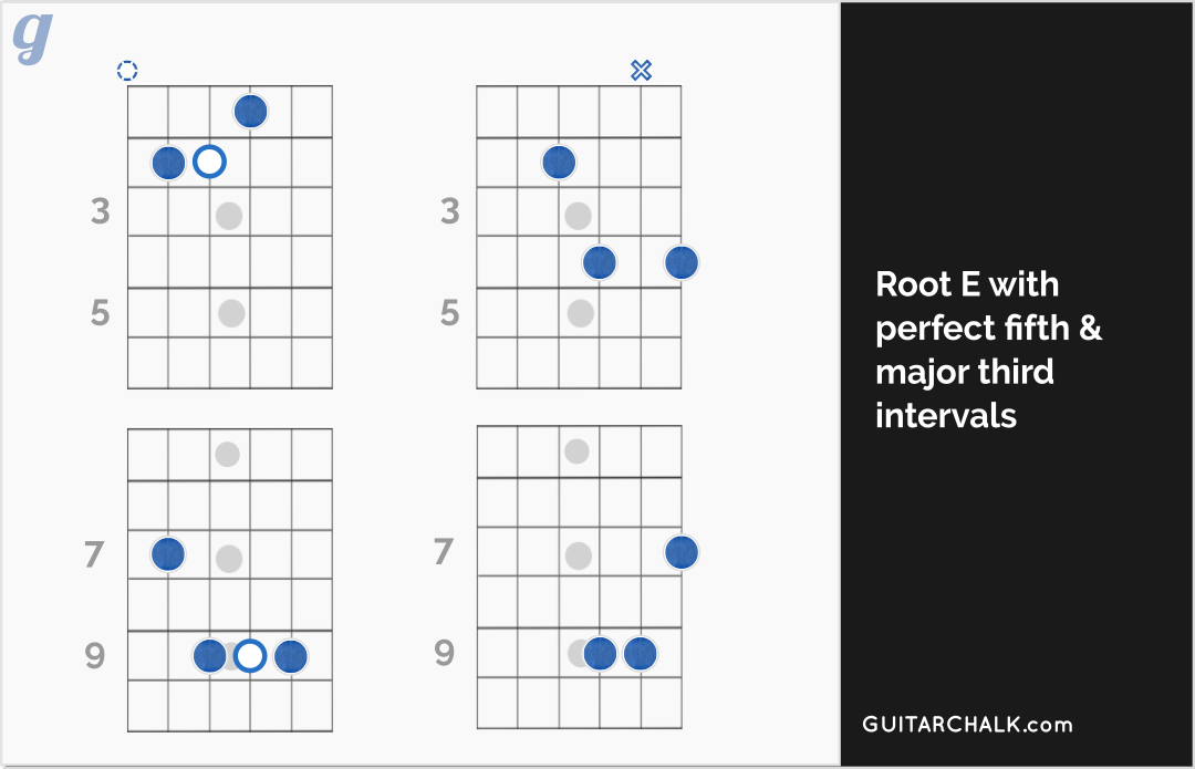 an easy e chord primer and cheat sheet for guitar