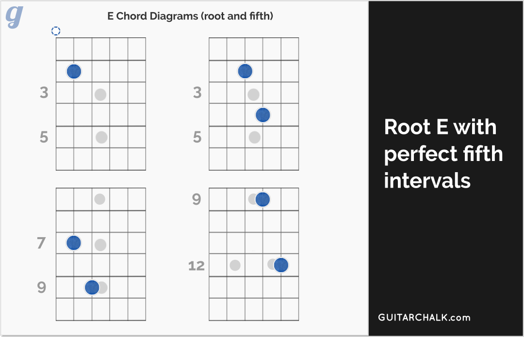 E Chord Diagrams with Root and Fifth
