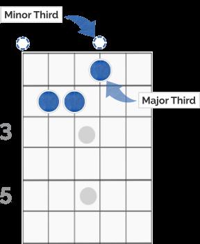 E Chord Interval Explanation Diagram (2)