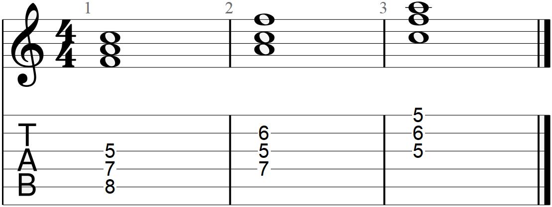 F Major Triad Chord Diagram
