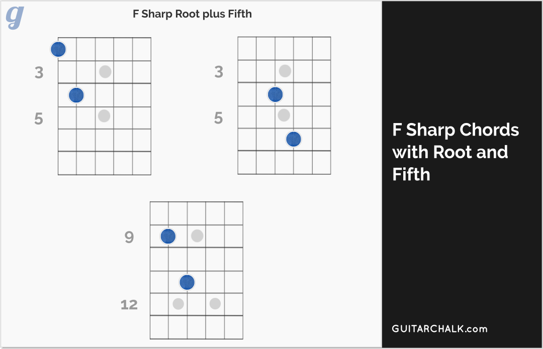 Full Form F Sharp Chord Diagrams for Guitar with Root and Fifth