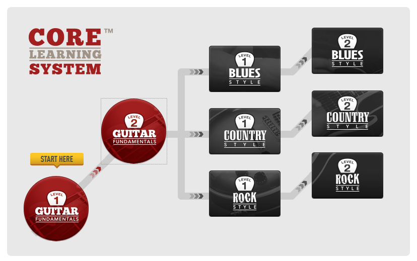 Guitar Tricks Core Learning System