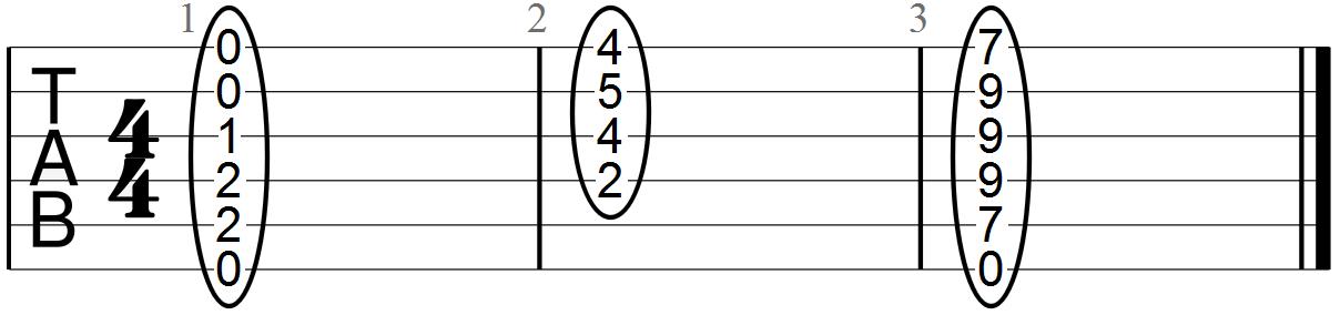 Major Full Form E Chord Guitar Tab
