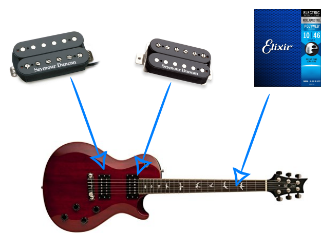 PRS Budget Upgrade and Build Guide Graphic with New Pickups